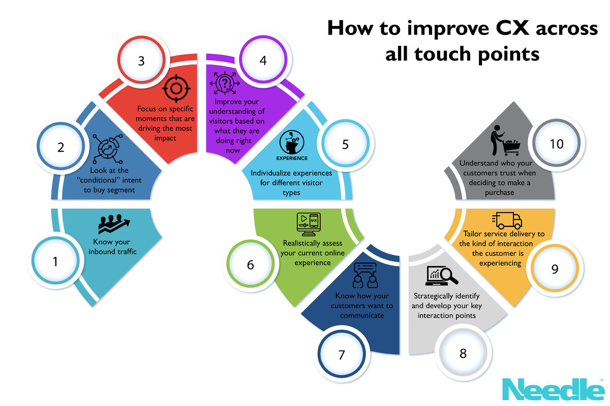 Top Ten Ways to Improve Your CX Across Multiple Touchpoints