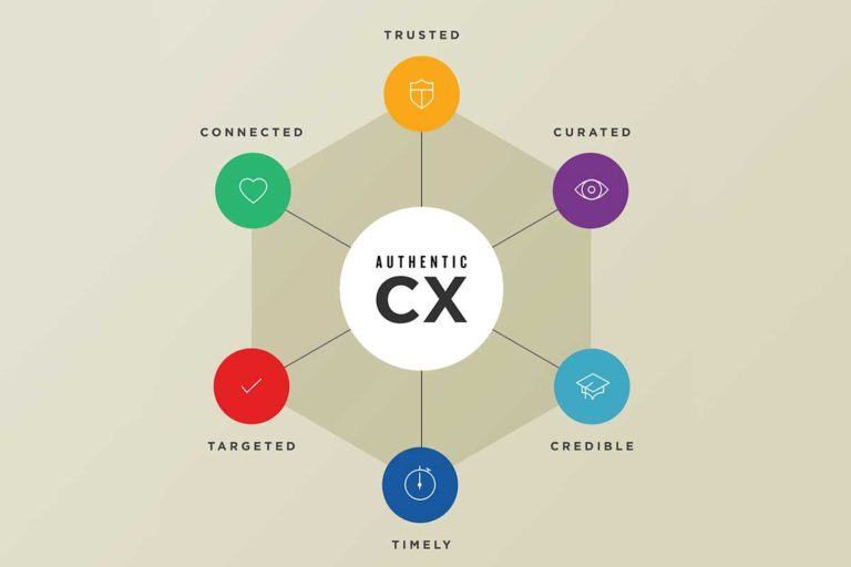Ecommerce: Differentiate Through Authentic Customer Experience (CX)
